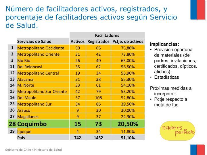 Número de facilitadores activos, registrados, y porcentaje de facilitadores activos según Servicio de Salud.