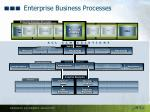 enterprise business processes