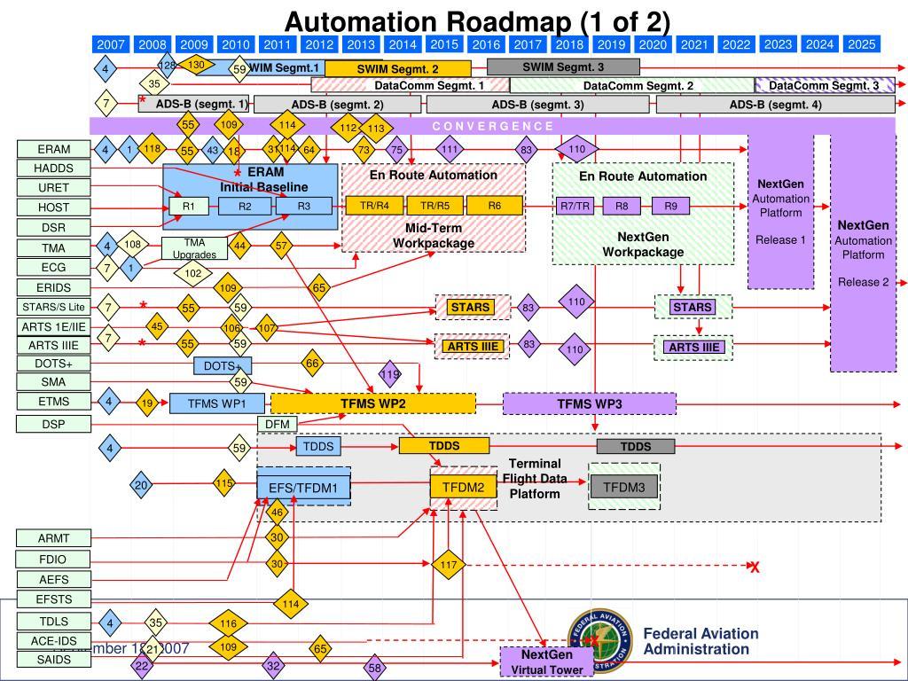 Automation Roadmap (1 of 2)