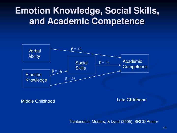Emotion Knowledge, Social Skills, and Academic Competence