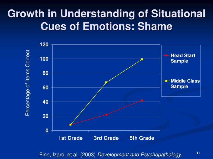 Growth in Understanding of Situational Cues of Emotions: Shame
