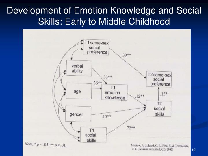 Development of Emotion Knowledge and Social Skills: Early to Middle Childhood