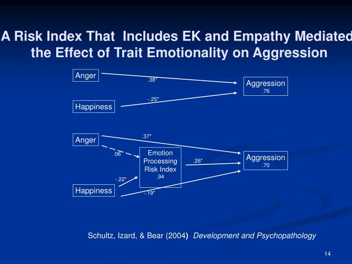 A Risk Index That  Includes EK and Empathy Mediated