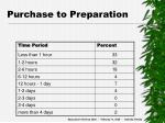 purchase to preparation