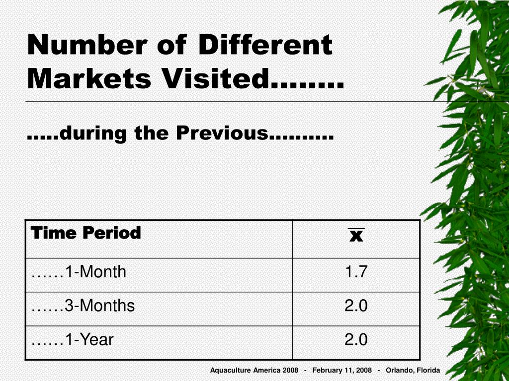Number of Different Markets Visited……..