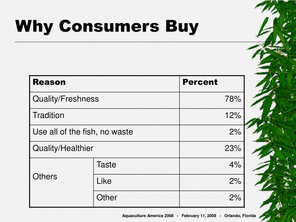 Why Consumers Buy