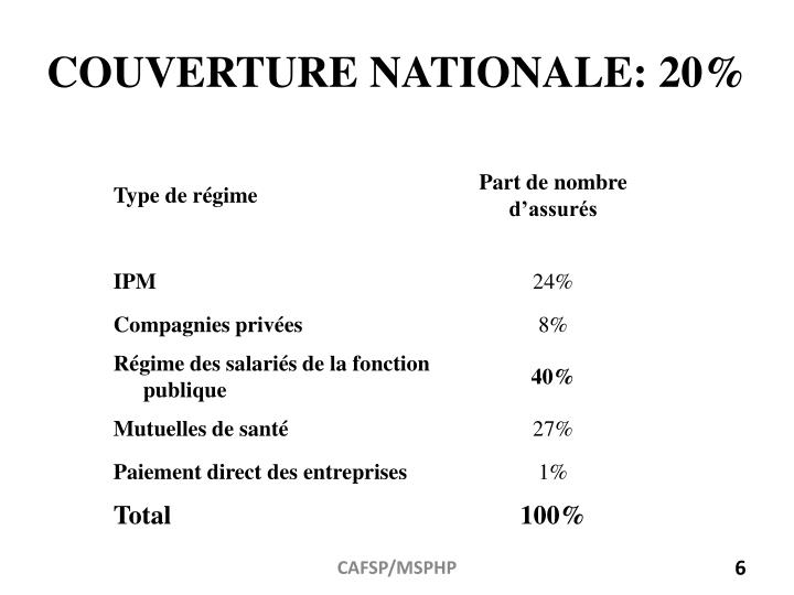 COUVERTURE NATIONALE: 20%