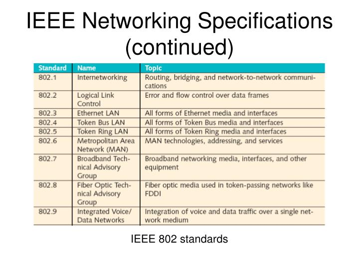 ieee 802 standard Ieee 802 is a family of ieee standards dealing with local area networks and metropolitan area networks more specifically, the ieee 802 standards are restricted to networks carrying variable-size packets.