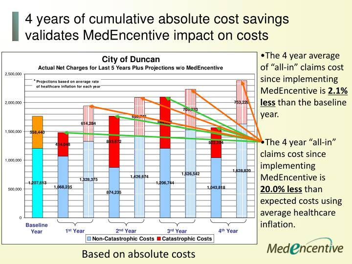 "The 4 year ""all-in"" claims cost since implementing MedEncentive is"