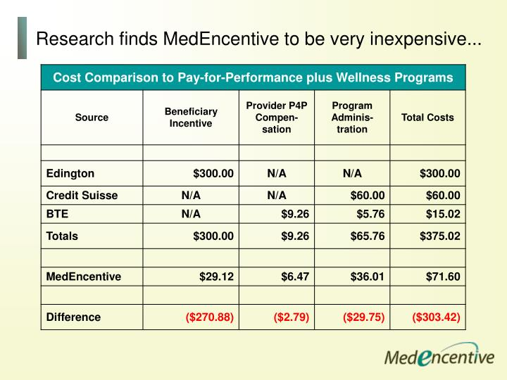 Research finds MedEncentive to be very inexpensive...