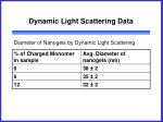 dynamic light scattering data