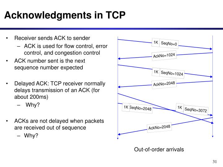 Acknowledgments in TCP