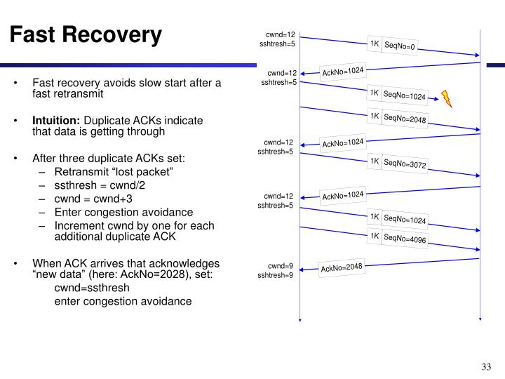 Fast Recovery