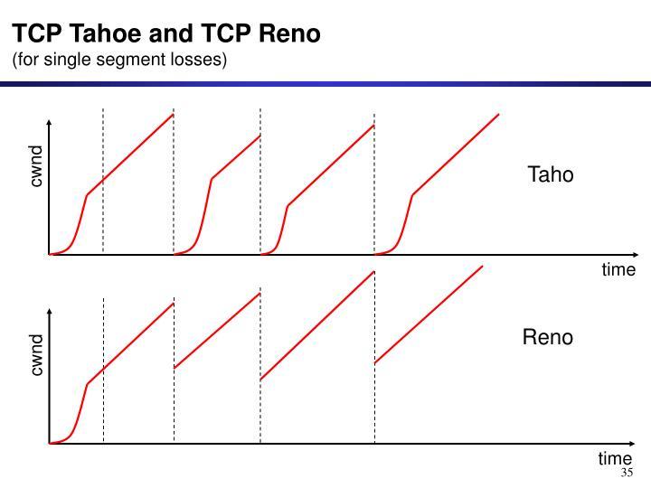 TCP Tahoe and TCP Reno