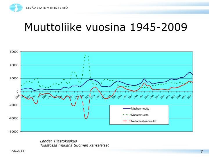 Muuttoliike vuosina 1945-2009