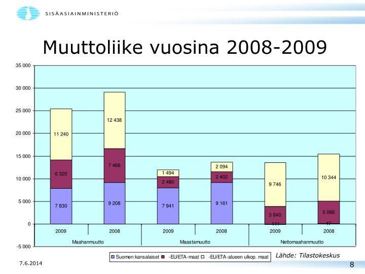 Muuttoliike vuosina 2008-2009