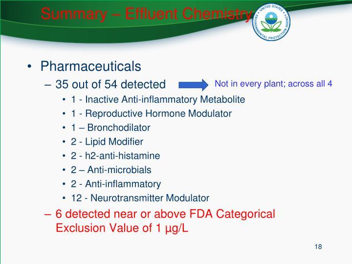 Summary – Effluent Chemistry
