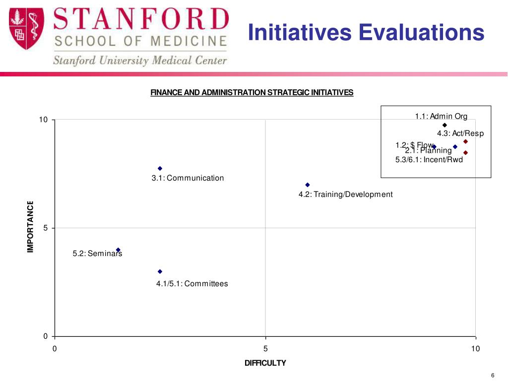 Initiatives Evaluations