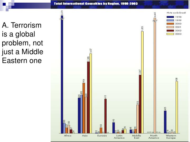 terrorism the total cost Most expensive terrorist attacks in the world  considering the total costs listed in the statistics below, certain events are, financially,.
