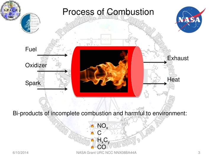 Process of combustion