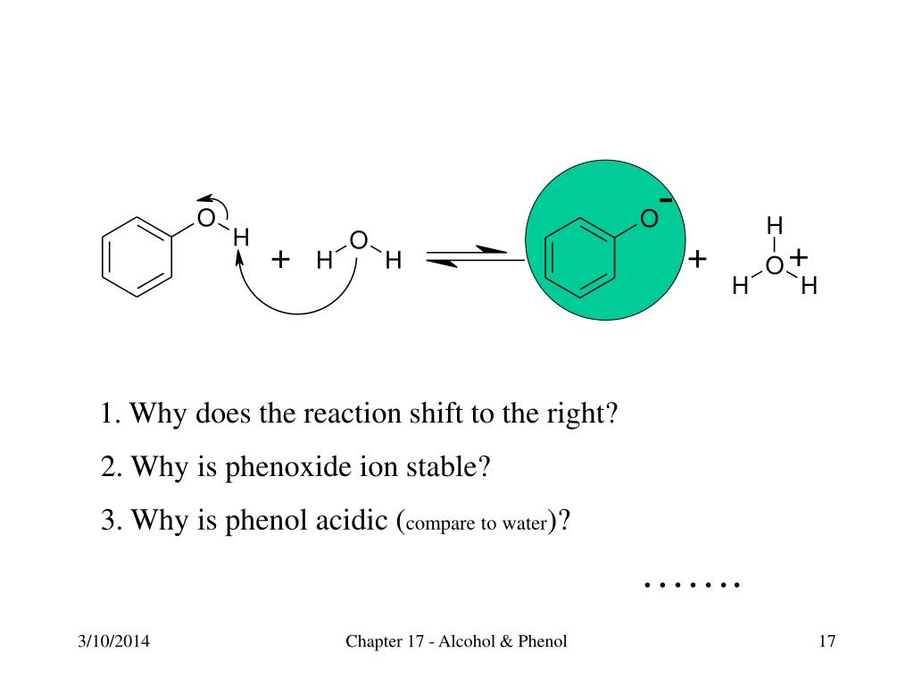 1. Why does the reaction shift to the right?