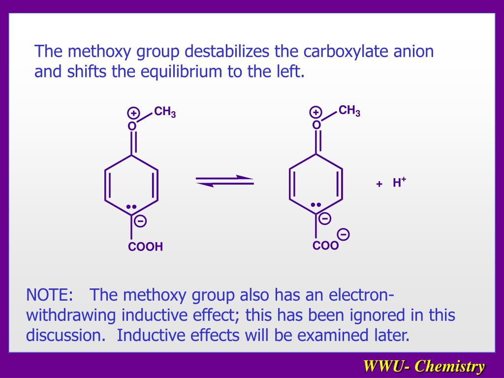 The methoxy group destabilizes the carboxylate anion and shifts the equilibrium to the left.