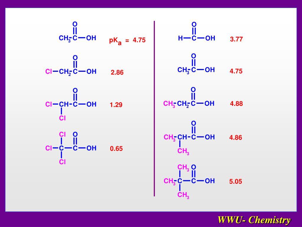 WWU- Chemistry