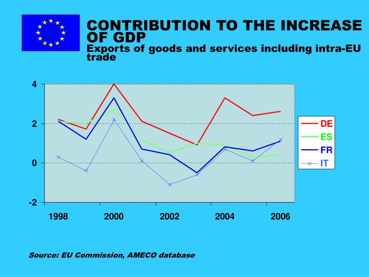 CONTRIBUTION TO THE INCREASE OF GDP