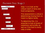 decision tree stage 1