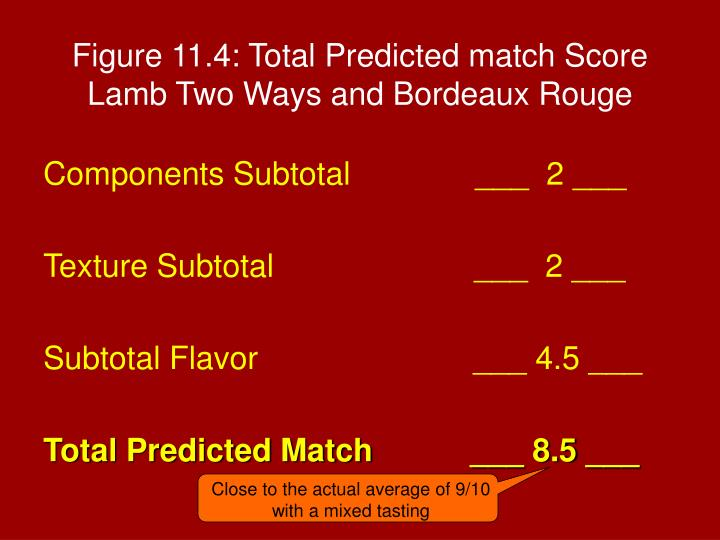 Figure 11.4: Total Predicted match Score