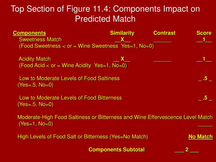 Top Section of Figure 11.4: Components Impact on Predicted Match