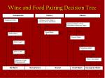 wine and food pairing decision tree