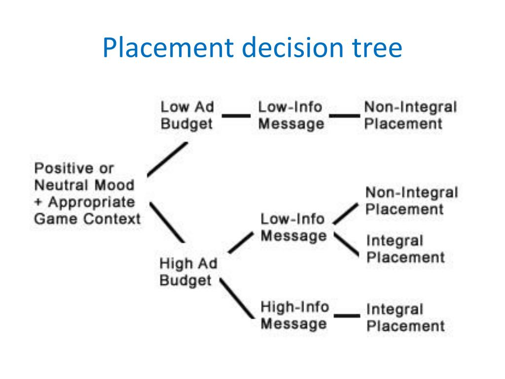 Placement decision tree