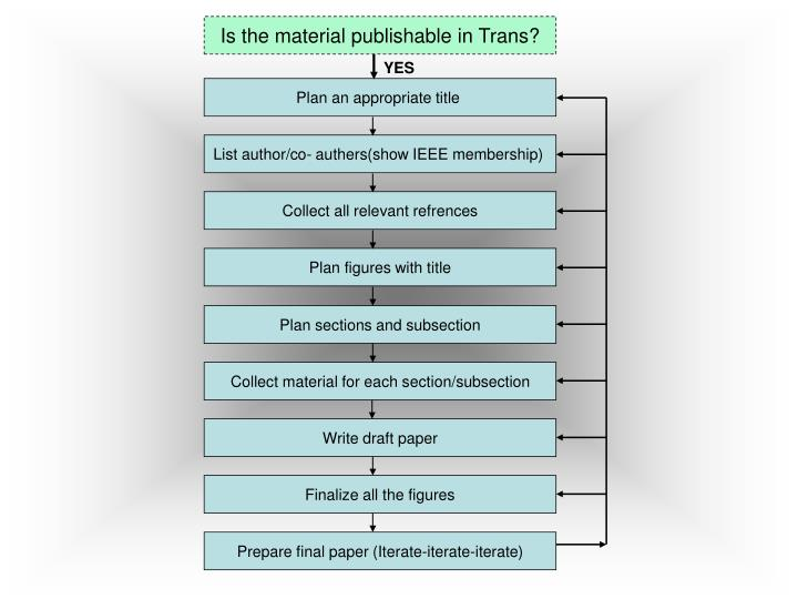 Is the material publishable in Trans?