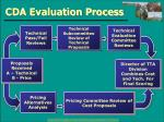 cda evaluation process