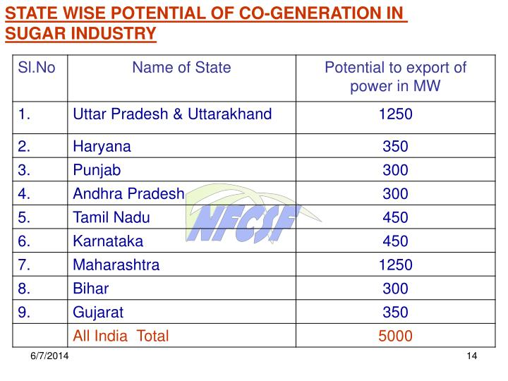 STATE WISE POTENTIAL OF CO-GENERATION IN