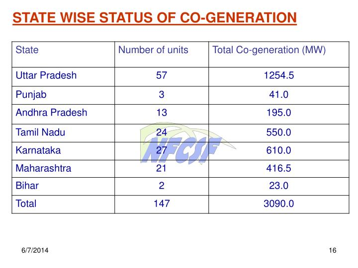 STATE WISE STATUS OF CO-GENERATION