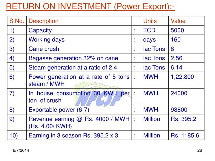 RETURN ON INVESTMENT (Power Export):-