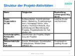 struktur der projekt aktivit ten