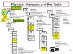 planners managers and key tasks