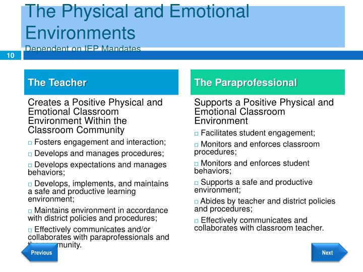 physical learning environment Classroom organization: the physical environment they consider the physical environment to be another teacher this article was adapted from learning to.