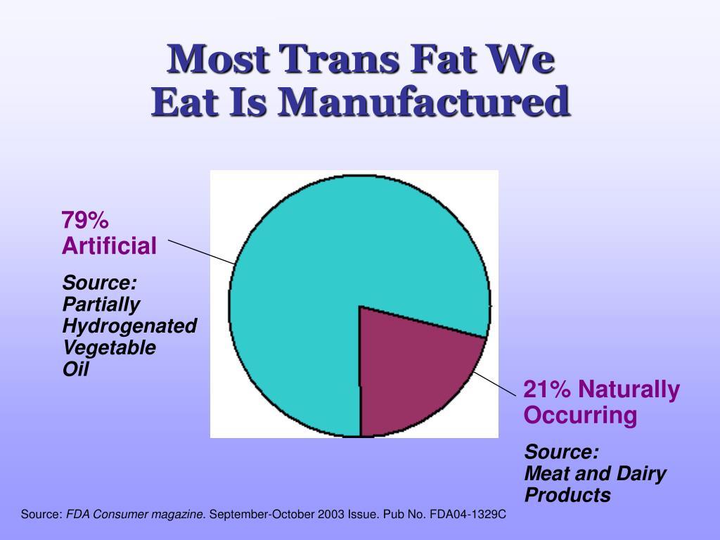 Most Trans Fat We