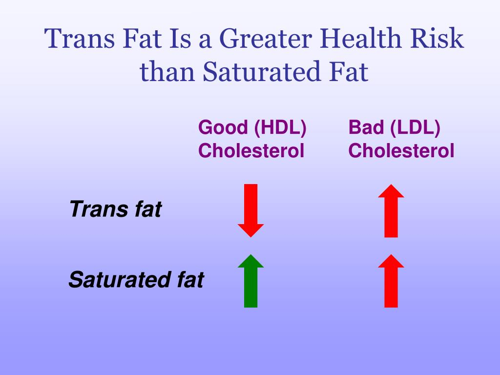 Trans Fat Is a Greater Health Risk