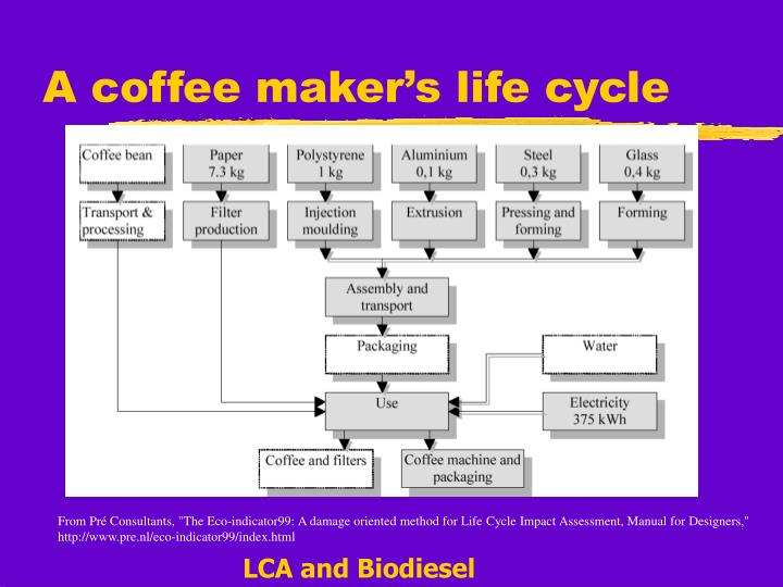 A coffee maker s life cycle