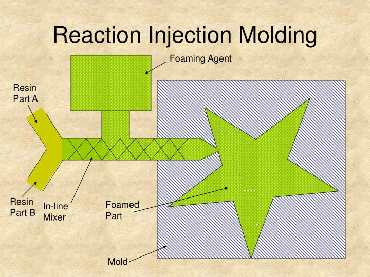 Reaction Injection Molding
