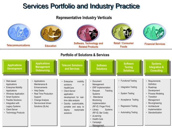 Services Portfolio and Industry Practice