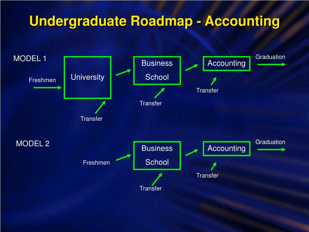 Undergraduate Roadmap - Accounting