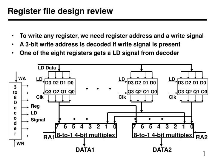 Register file design review