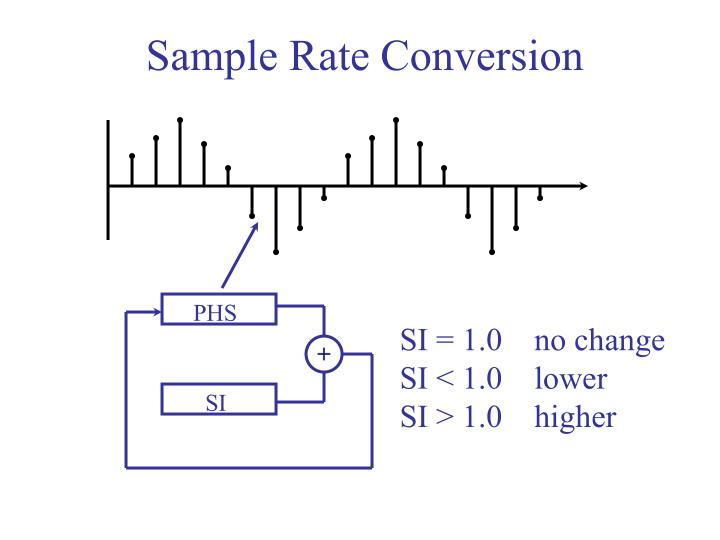 Sample Rate Conversion