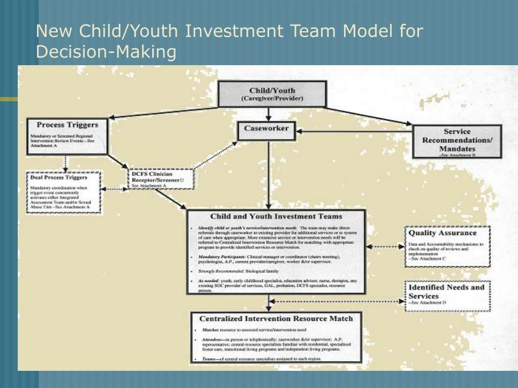 New Child/Youth Investment Team Model for Decision-Making
